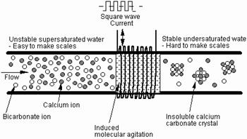 AquaVantage- Limescale control diagram
